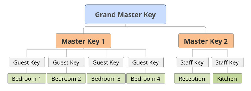 Master Key Systems Diagram